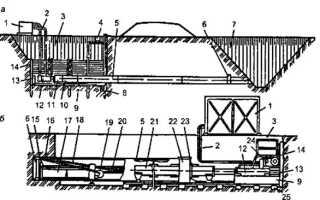 Метод продавливания при прокладки трубопровода
