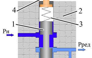 Виды и отличия редукционных клапанов давления