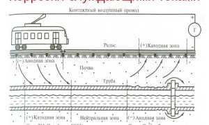 Блуждающий ток в системе водоснабжения